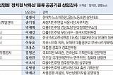 公기관 상임감사 '정치권 낙하산'...文정부 들어서도 절반이상