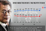 문 대통령 국정지지율 67.8%…'드루킹' 논란에도 소폭 상승