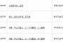 아파트투유, 'e편한세상 순천'·'경남 양산 양우내안애 파크뷰' 등 청약 당첨자 발표