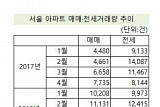 서울 아파트 전세거래도 급감…한 달만에 반토막