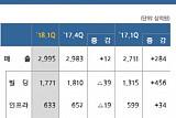 삼성물산 건설부문, 1분기 영업익 1580억…전년동기比 73.6% ↑