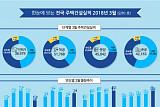 3월 주택 분양 4만5042호 전년比 29.7%↑…수도권은 137% 증가