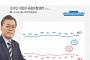문재인 대통령 국정지지율 69.3% '상승'…민주당 52.7%
