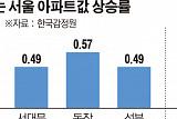 오를 곳은 오른다…동대문·서대문·동작·성북 기지개