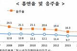 [한국의 청소년] 중·고등학생 흡연율 6.4%ㆍ음주율 16.1% 동반 악화