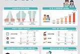 [한국의 청소년] 6~21세 학령인구 824만명으로 총인구 16.0%