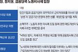 '노동이사제'…윤석헌號 출범에 노조·정치권 동시 입법 추진