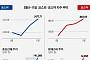 [베스트&워스트] 지난주 코스피, 남북경협주 무더기 상한가… 조선선재 60%↑