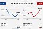 [베스트&워스트] 지난주 코스닥, 남북경협주 강세 행진...한컴유니맥스 62% '급등