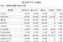 [장외시황] 세종메디칼, 청약 경쟁률 922.71대1 기록