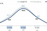 2028년 연간 사망자가 출생아 수 역전한다