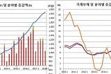 '풍선효과' 예금기관 기타대출 사상 첫 400조 돌파..가계빚 1468조