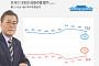 문재인 대통령 국정지지율 72.2% '하락 지속'…민주당 54.9%