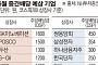 '6월의 보너스' 중간배당 기대감 '솔솔'