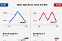 [베스트&워스트] 지난주 코스닥, 방탄소년단 테마주 '엘비세미콘' 84.62% '메가엠디' 30.72% 급등