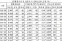 車영업사원ㆍ보험설계사…판매종사자 일자리 첫 '300만명 붕괴'