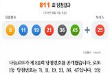 [클립뉴스] 로또 제811회, 1등 7명 '25억씩'…배출점은? 토큰판매소·삼성복권방·천하명당