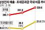 [데이터 뉴스] 매출 90% 해외서 올리고 세금 80% 국내에 내는 삼성전자