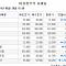 [장외시황] IPO주 줄줄이 약세…이원다이애그노믹스 1.13%↓