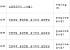 아파트투유, '서울 신길파크자이'·'안양관양분양전환 공가세대 일반분양' 등 청약 당첨자 발표
