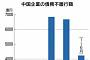 중국, 기업 디폴트 급증 비상…올해 상반기 4조 원 넘을 듯