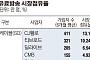27일 유료방송 합산규제 일몰 앞두고 업계, M&A 통한 시장재편 불가피