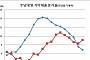 가계 기타대출 증가율 16분기만에 주담대를 앞섰다 '풍선효과'