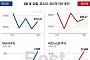 [베스트&워스트] 코스피, '월드컵 수혜 기대감'에 마니커, 37.13%↑