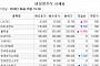 [장외시황] 이원다이애그노믹스, 공모가 대비 88.46% 상승 마감