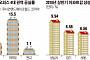 """""""강남 따위...""""…판교, 아파트도 오피스도 서울 눌렀다"""
