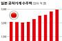 수요 따라가지 못하는 일본 '가이드제품'…세계 경제 걸림돌 되나