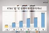 KT&G, 궐련형 전자담배 '릴·핏' 판매점 2배 확대… 전국 3만8000여곳