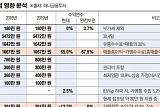 가맹 수수료 인하로 불똥 튄 '최저임금' 논란....편의점 가맹본부 전전긍긍