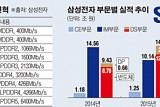 글로벌 메모리 최강자' 삼성, 5G·AI 시장 정조준