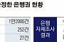 [단독]지방은행, 대출조작 '은폐 의혹'… 금감원, '수십건 확인' 내주 현장검사