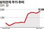 5G 진짜 수혜주는 '네트워크 장비주'