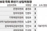 여야 16개 상임위원장 선출…국회운영 홍영표, 정무에 민병두