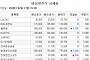 [장외시황] 올릭스, 공모가 대비 104.17% 상승