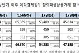 상반기 장외파생상품거래 담보 관리금 5조1913억…증가세로 전환
