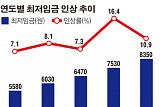 [하반기 경방] '최저임금 부담 완화' 영세사업자 결제수수료 내린다