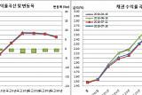 [채권마감] 불플랫, 김동연·기재부 경제우려