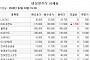 [장외시황] 한국유니온제약, 공모청약 경쟁률 1015.13대1