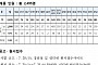 사이버경찰청 원서접수, '제2차 경찰공무원(순경) 공개경쟁채용시험' 20일부터 접수…채용인원은?