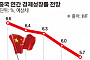 [경제리포트] '3대 회색 코뿔소'에 무역전쟁까지…'사면초가' 중국경제