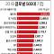 삼성전자, 포춘 글로벌 500대 기업 12위…역대 최고순위