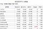 [장외시황] 바이오솔루션, 공모가 대비 24%↑…액트로, 청약경쟁률 545대 1
