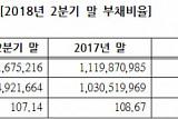 2분기 코스피 상장사 부채비율 107.14%...작년 대비 '개선'
