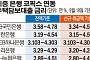 """""""대출부담 더 커졌다"""" 코픽스 12개월째↑…주담대 연내 5% 돌파 가능성"""