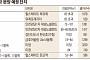 달아오르는 '2기 신도시'···추석 이후 1만8천 가구 쏟아진다