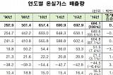 2016년 한국 온실가스 배출량, 전년 대비 0.2% 증가
